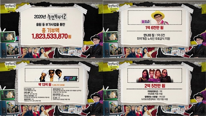 'How do you play?', donated 1,823 million won last year (total)